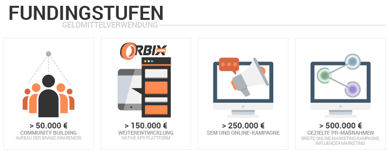 orbix_Fundingstufen